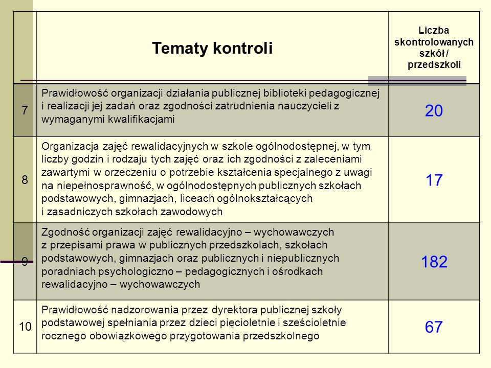 Tematy kontroli Liczba skontrolowanych szkół / przedszkoli 7 Prawidłowość organizacji działania publicznej biblioteki pedagogicznej i realizacji jej z