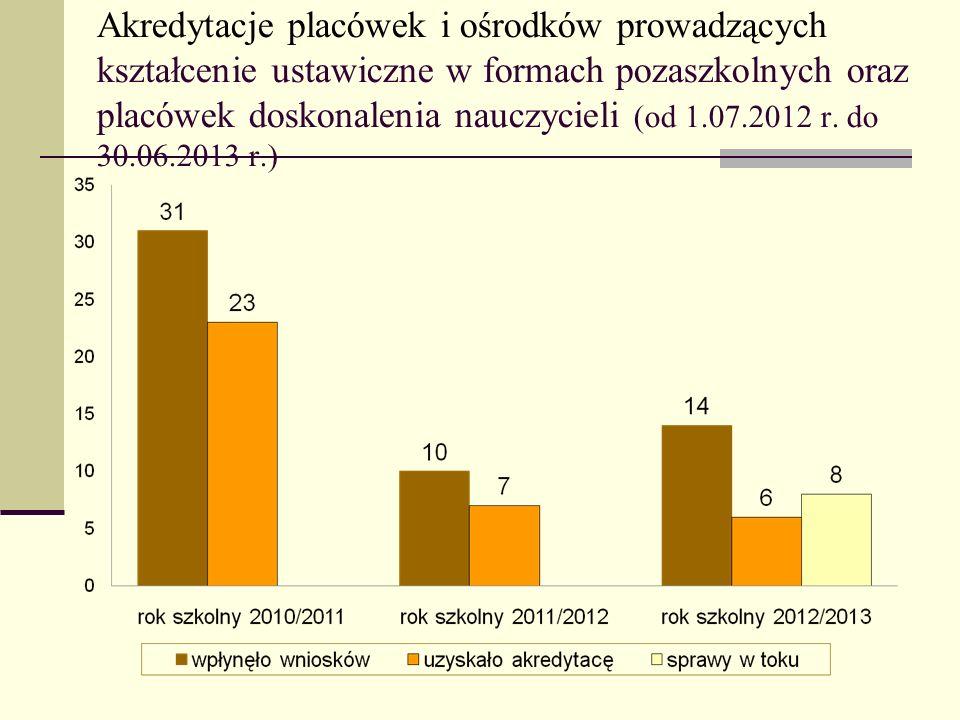 Akredytacje placówek i ośrodków prowadzących kształcenie ustawiczne w formach pozaszkolnych oraz placówek doskonalenia nauczycieli (od 1.07.2012 r. do