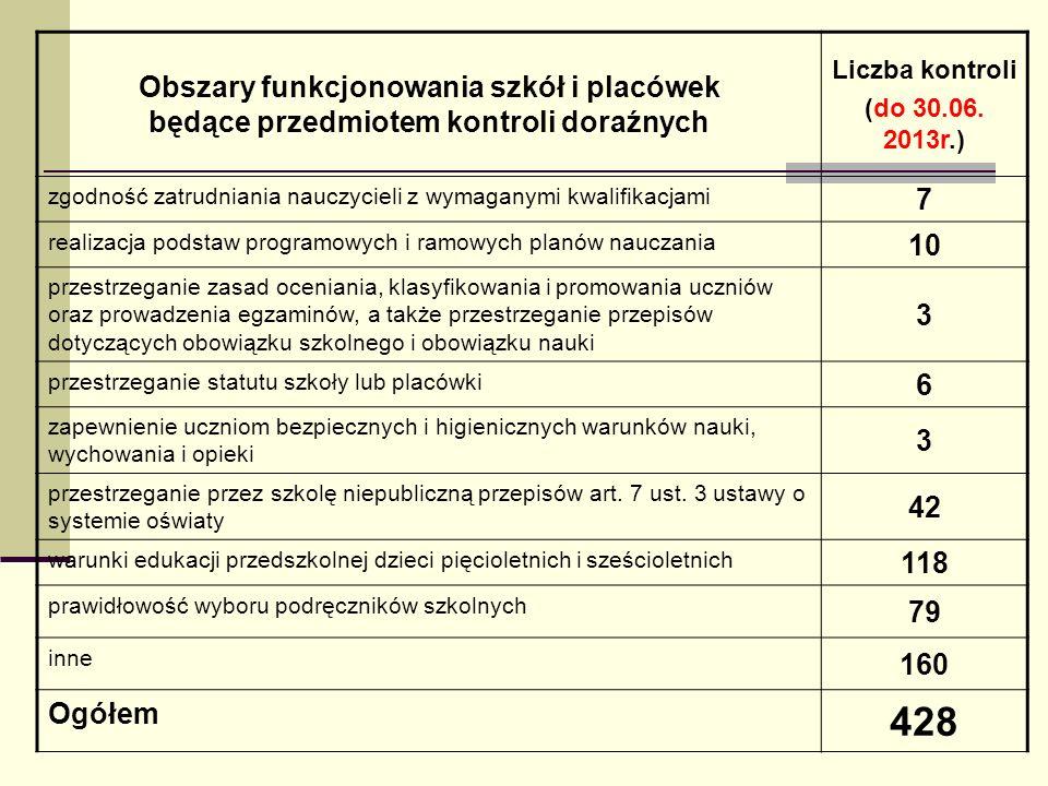 Obszary funkcjonowania szkół i placówek będące przedmiotem kontroli doraźnych Liczba kontroli (do 30.06. 2013r.) zgodność zatrudniania nauczycieli z w