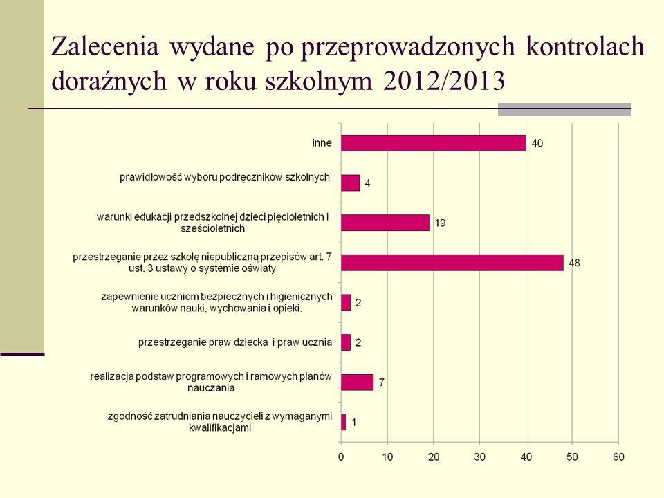 Zalecenia wydane po przeprowadzonych kontrolach doraźnych w roku szkolnym 2012/2013
