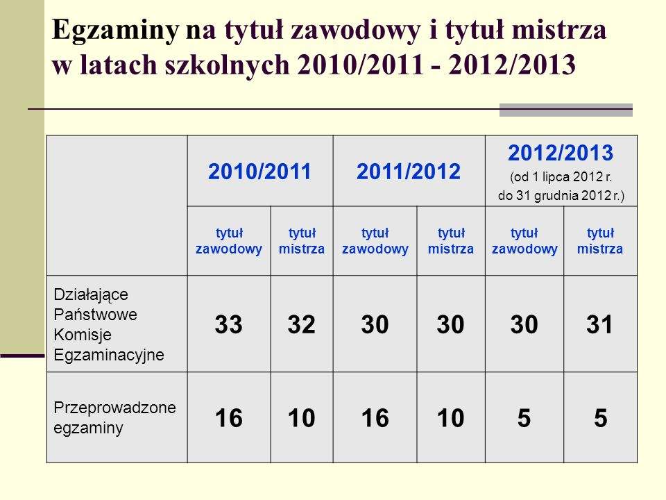 Egzaminy na tytuł zawodowy i tytuł mistrza w latach szkolnych 2010/2011 - 2012/2013 2010/20112011/2012 2012/2013 (od 1 lipca 2012 r. do 31 grudnia 201