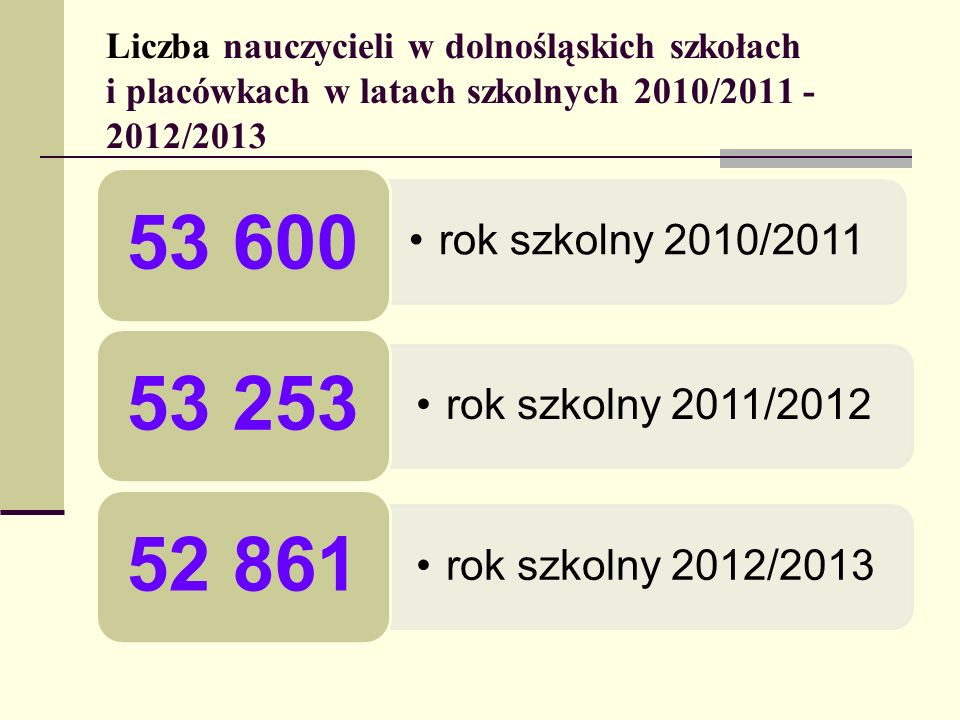 Liczba nauczycieli w dolnośląskich szkołach i placówkach w latach szkolnych 2010/2011 - 2012/2013 rok szkolny 2010/2011 53 600 rok szkolny 2011/2012 5