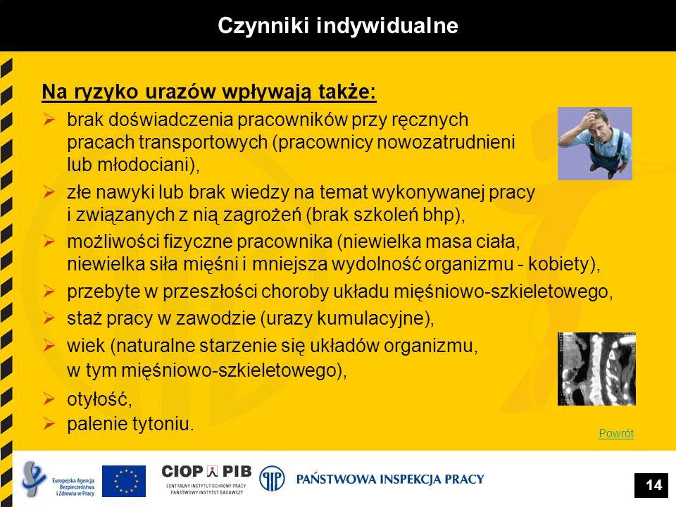 14 Czynniki indywidualne Na ryzyko urazów wpływają także: brak doświadczenia pracowników przy ręcznych pracach transportowych (pracownicy nowozatrudni