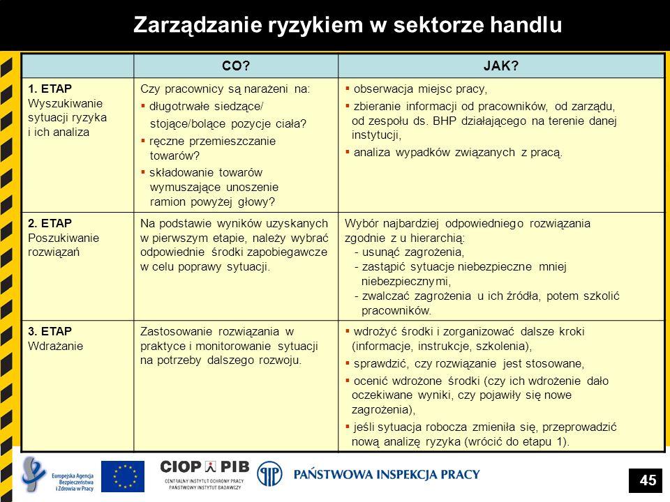 45 Zarządzanie ryzykiem w sektorze handlu CO?JAK? 1. ETAP Wyszukiwanie sytuacji ryzyka i ich analiza Czy pracownicy są narażeni na: długotrwałe siedzą