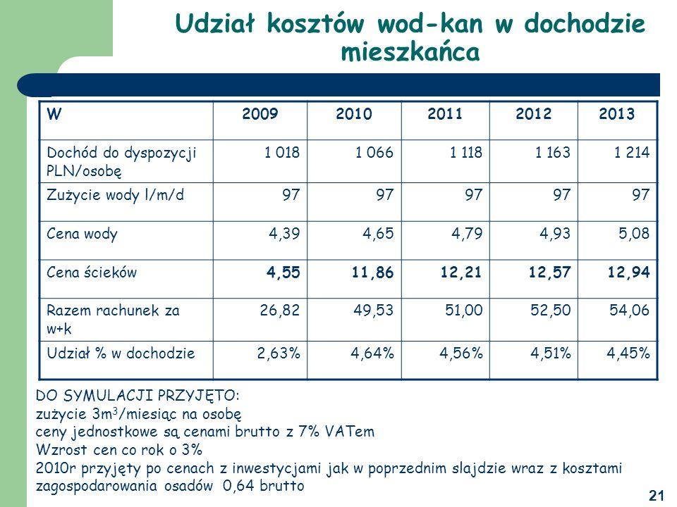 21 Udział kosztów wod-kan w dochodzie mieszkańca W20092010201120122013 Dochód do dyspozycji PLN/osobę 1 0181 0661 1181 1631 214 Zużycie wody l/m/d97 Cena wody4,394,654,794,935,08 Cena ścieków4,5511,8612,2112,5712,94 Razem rachunek za w+k 26,8249,5351,0052,5054,06 Udział % w dochodzie2,63%4,64%4,56%4,51%4,45% DO SYMULACJI PRZYJĘTO: zużycie 3m 3 /miesiąc na osobę ceny jednostkowe są cenami brutto z 7% VATem Wzrost cen co rok o 3% 2010r przyjęty po cenach z inwestycjami jak w poprzednim slajdzie wraz z kosztami zagospodarowania osadów 0,64 brutto