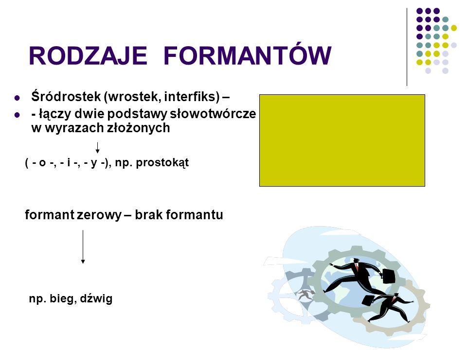 RODZAJE FORMANTÓW Śródrostek (wrostek, interfiks) – - łączy dwie podstawy słowotwórcze w wyrazach złożonych ( - o -, - i -, - y -), np. prostokąt form