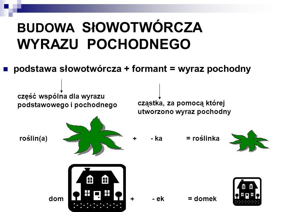 BUDOWA SłOWOTWÓRCZA WYRAZU POCHODNEGO podstawa słowotwórcza + formant = wyraz pochodny część wspólna dla wyrazu podstawowego i pochodnego cząstka, za