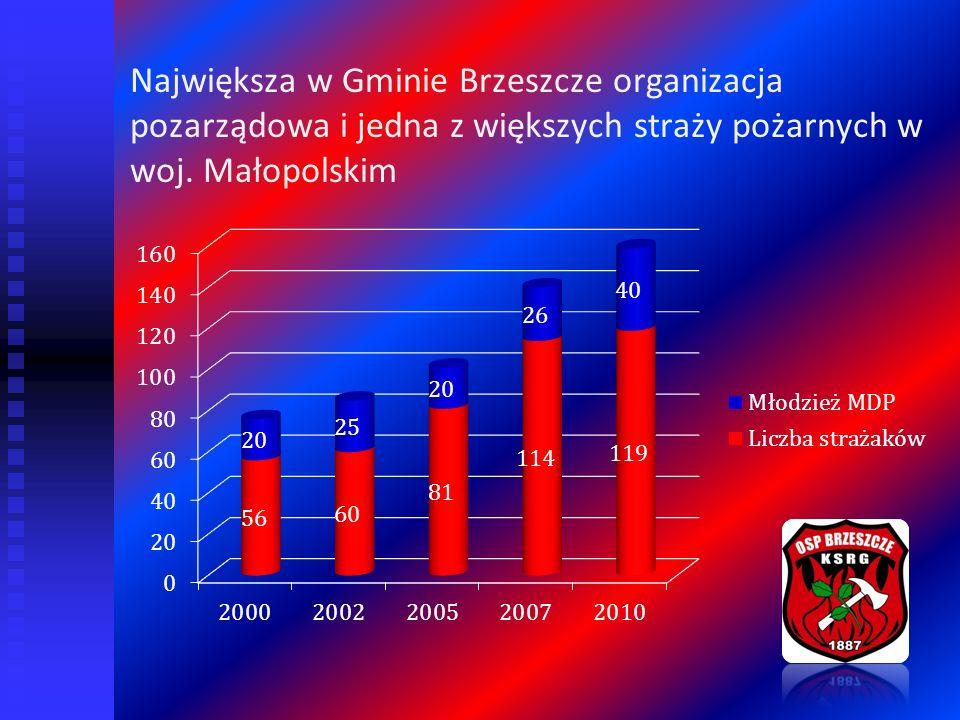 Największa w Gminie Brzeszcze organizacja pozarządowa i jedna z większych straży pożarnych w woj. Małopolskim