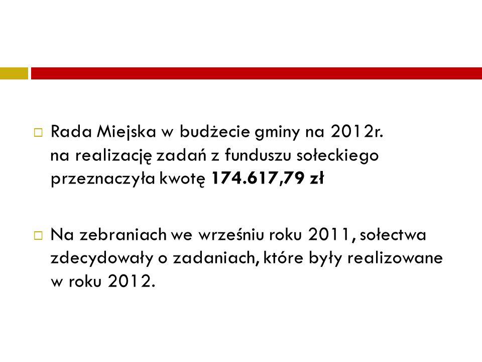 Rada Miejska w budżecie gminy na 2012r. na realizację zadań z funduszu sołeckiego przeznaczyła kwotę 174.617,79 zł Na zebraniach we wrześniu roku 2011