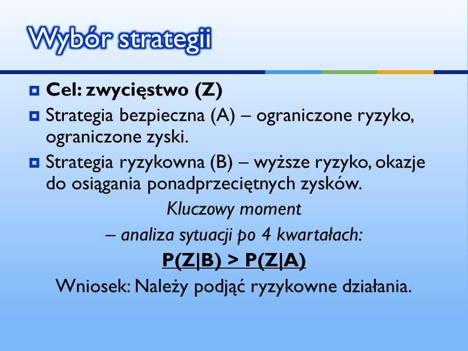 Cel: zwycięstwo (Z) Strategia bezpieczna (A) – ograniczone ryzyko, ograniczone zyski. Strategia ryzykowna (B) – wyższe ryzyko, okazje do osiągania pon