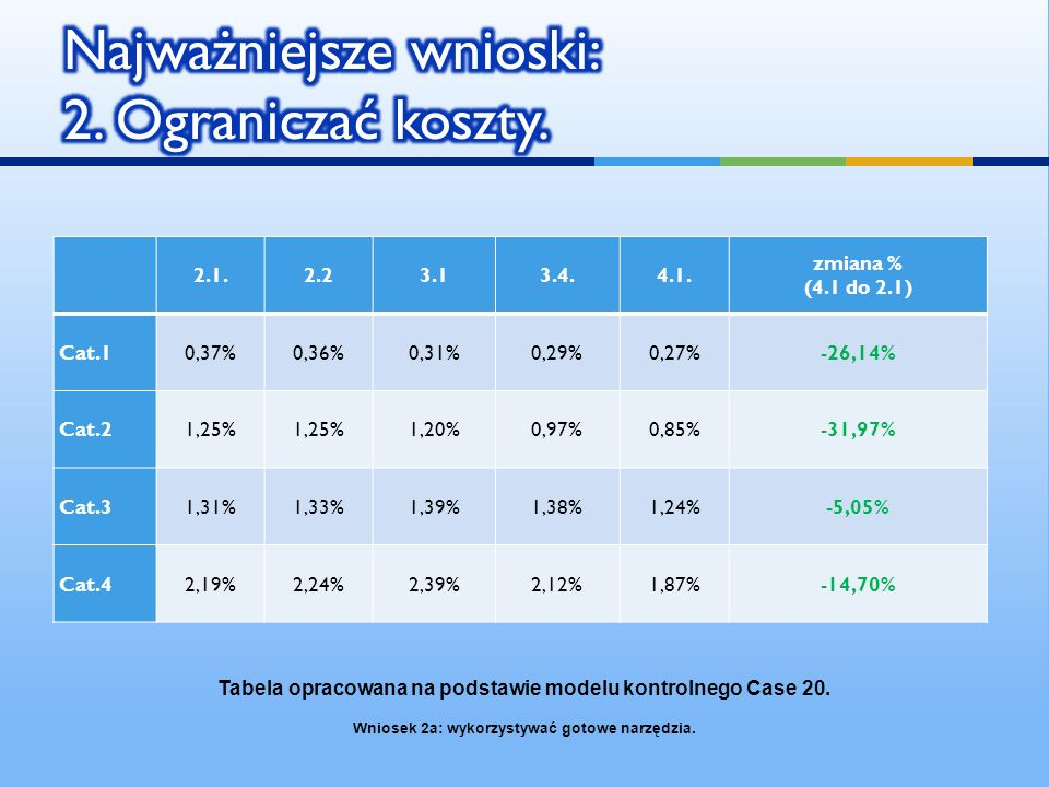 2.1.2.23.13.4.4.1. zmiana % (4.1 do 2.1) Cat.10,37%0,36%0,31%0,29%0,27%-26,14% Cat.21,25% 1,20%0,97%0,85%-31,97% Cat.31,31%1,33%1,39%1,38%1,24%-5,05%