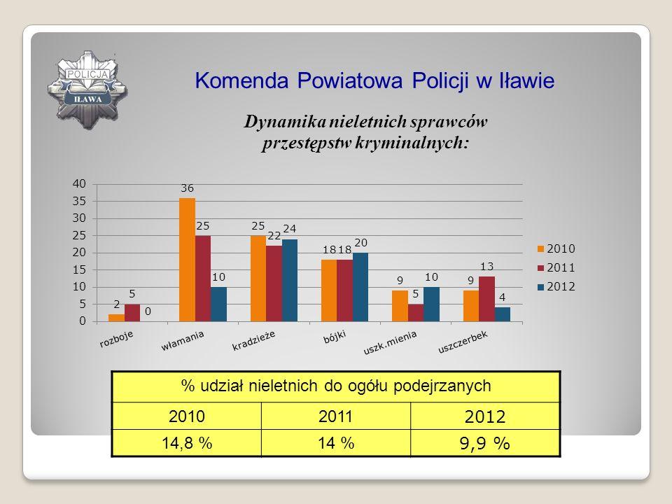 Dynamika nieletnich sprawców przestępstw kryminalnych: Komenda Powiatowa Policji w Iławie % udział nieletnich do ogółu podejrzanych 20102011 2012 14,8