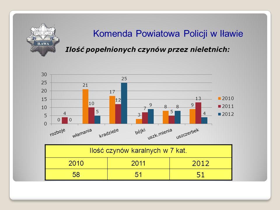 Ilość popełnionych czynów przez nieletnich: Komenda Powiatowa Policji w Iławie Ilość czynów karalnych w 7 kat. 20102011 2012 5851