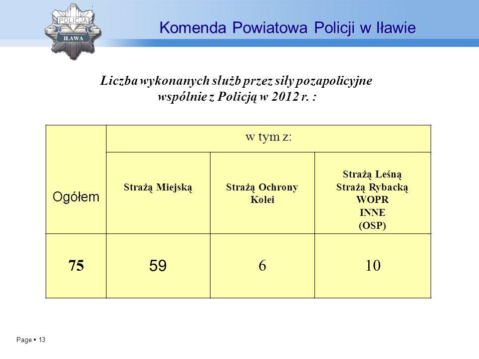 Page 13 Komenda Powiatowa Policji w Iławie Liczba wykonanych służb przez siły pozapolicyjne wspólnie z Policją w 2012 r. : Ogółem w tym z: Strażą Miej