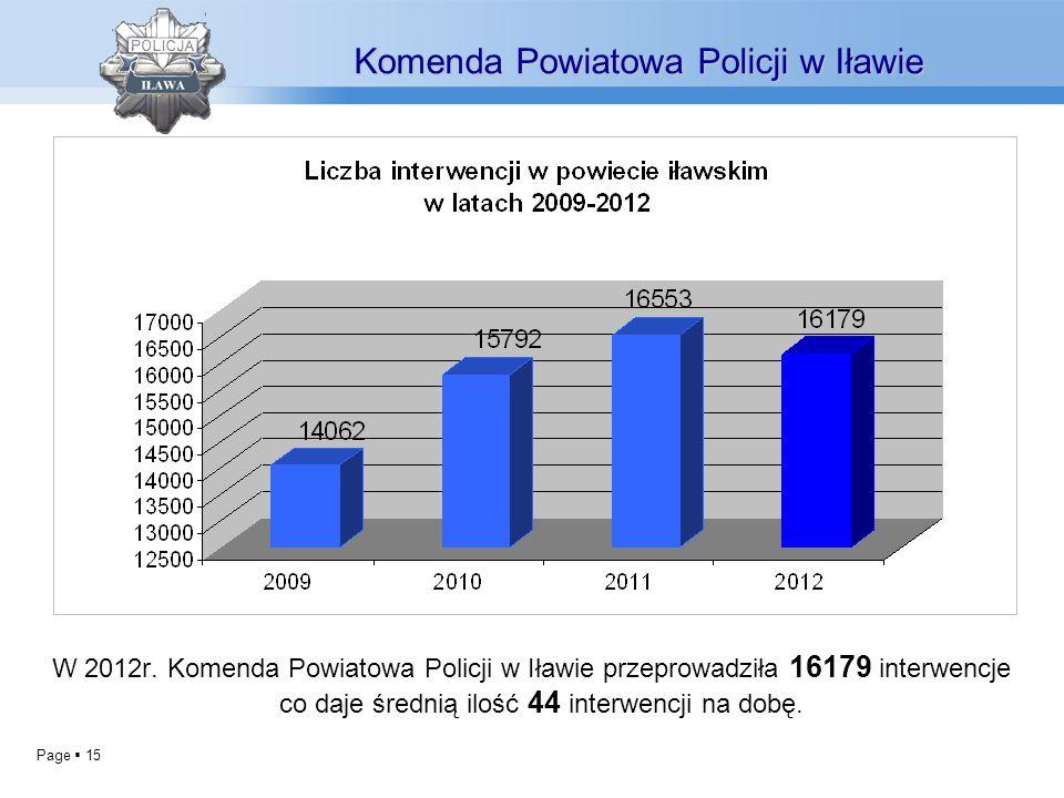Page 15 Komenda Powiatowa Policji w Iławie W 2012r. Komenda Powiatowa Policji w Iławie przeprowadziła 16179 interwencje co daje średnią ilość 44 inter
