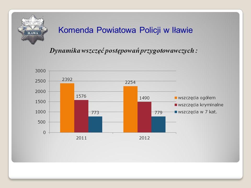 Dynamika wszczęć postępowań przygotowawczych : Komenda Powiatowa Policji w Iławie
