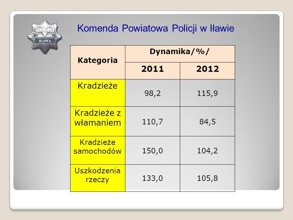 Kategoria Dynamika/%/ 20112012 Kradzieże 98,2115,9 Kradzieże z włamaniem 110,784,5 Kradzieże samochodów 150,0104,2 Uszkodzenia rzeczy 133,0105,8