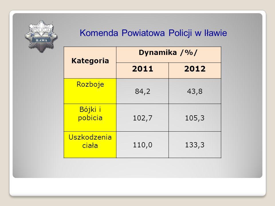 Komenda Powiatowa Policji w Iławie Kategoria Dynamika /%/ 20112012 Rozboje 84,243,8 Bójki i pobicia 102,7105,3 Uszkodzenia ciała 110,0133,3