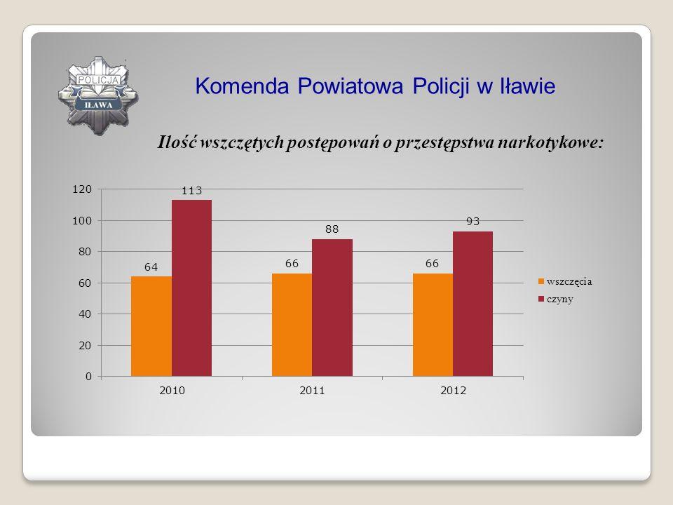 Komenda Powiatowa Policji w Iławie Ilość wszczętych postępowań o przestępstwa narkotykowe: