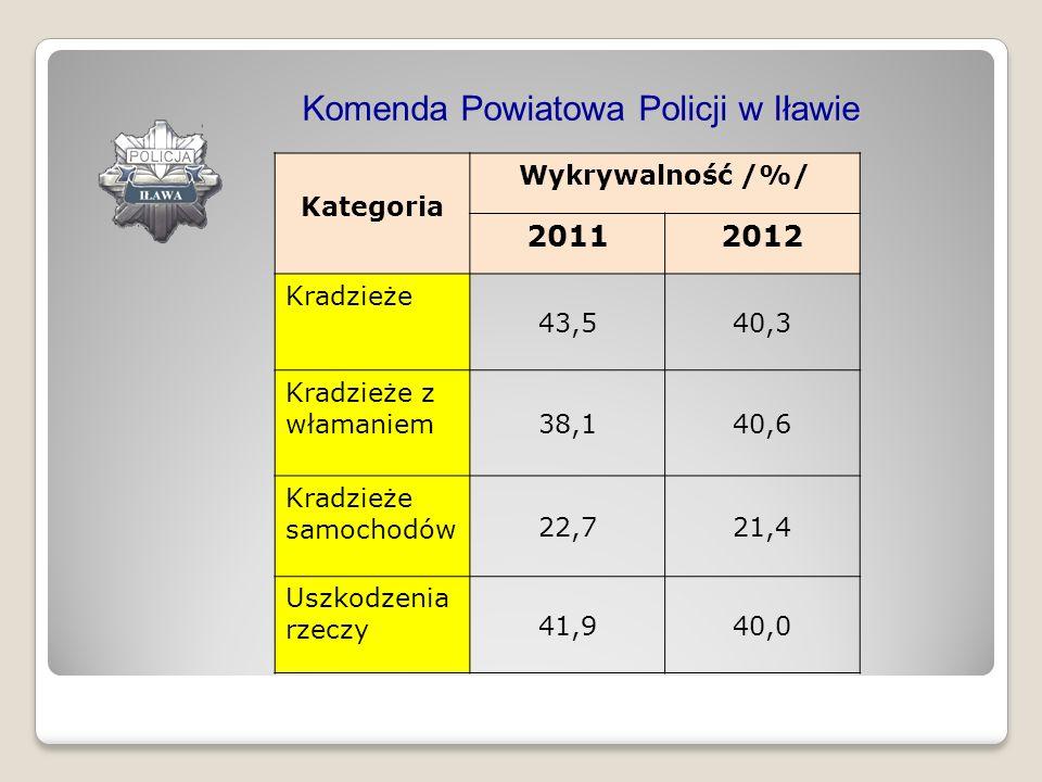 Komenda Powiatowa Policji w Iławie Kategoria Wykrywalność /%/ 20112012 Kradzieże 43,540,3 Kradzieże z włamaniem 38,140,6 Kradzieże samochodów 22,721,4