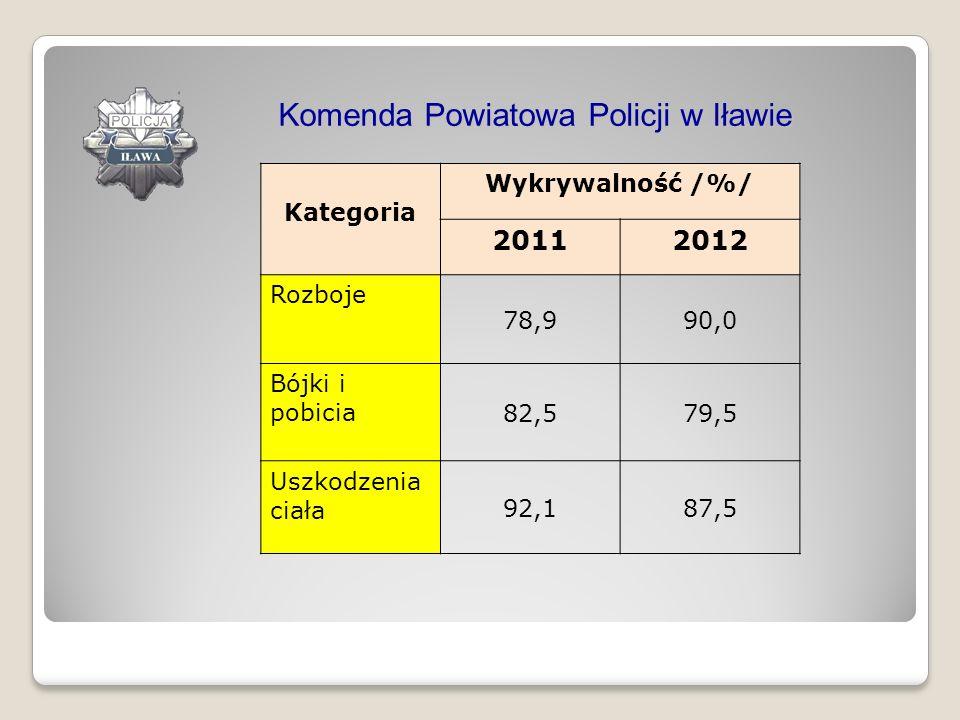 Komenda Powiatowa Policji w Iławie Kategoria Wykrywalność /%/ 20112012 Rozboje 78,990,0 Bójki i pobicia 82,579,5 Uszkodzenia ciała 92,187,5