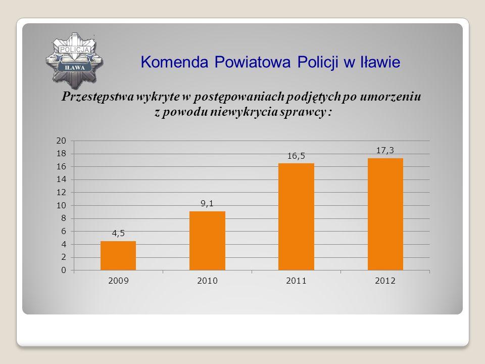 Przestępstwa wykryte w postępowaniach podjętych po umorzeniu z powodu niewykrycia sprawcy : Komenda Powiatowa Policji w Iławie