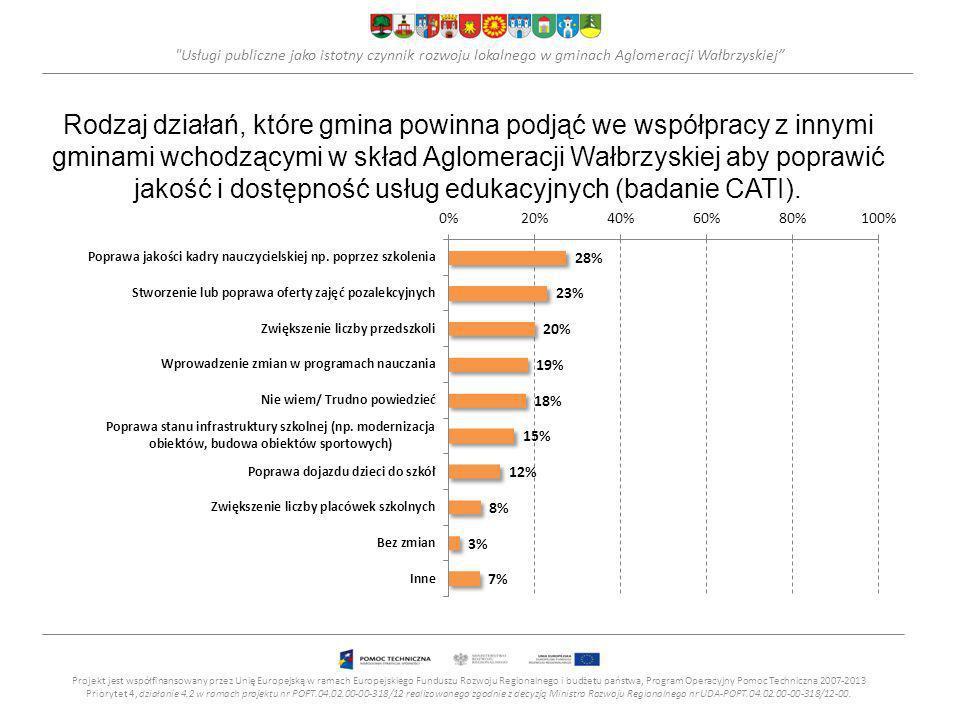 Usługi publiczne jako istotny czynnik rozwoju lokalnego w gminach Aglomeracji Wałbrzyskiej Rodzaj działań, które gmina powinna podjąć we współpracy z innymi gminami wchodzącymi w skład Aglomeracji Wałbrzyskiej aby poprawić jakość i dostępność usług edukacyjnych (badanie CATI).