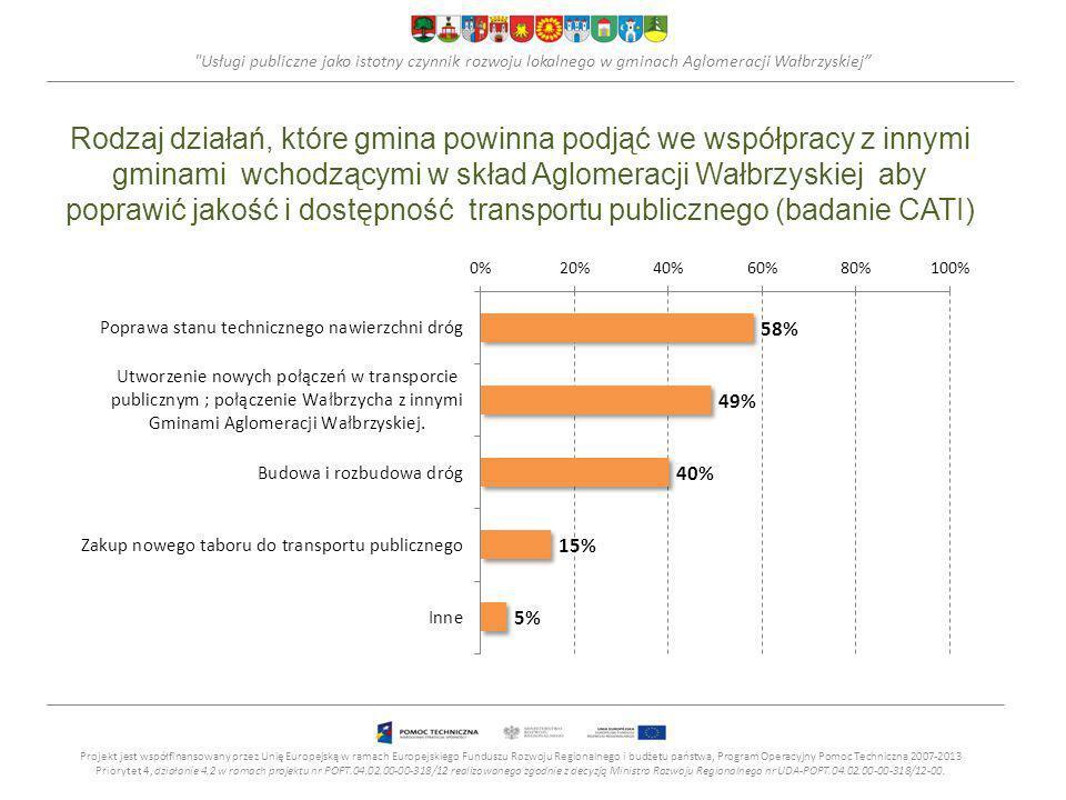 Usługi publiczne jako istotny czynnik rozwoju lokalnego w gminach Aglomeracji Wałbrzyskiej Rodzaj działań, które gmina powinna podjąć we współpracy z innymi gminami wchodzącymi w skład Aglomeracji Wałbrzyskiej aby poprawić jakość i dostępność transportu publicznego (badanie CATI) Projekt jest współfinansowany przez Unię Europejską w ramach Europejskiego Funduszu Rozwoju Regionalnego i budżetu państwa, Program Operacyjny Pomoc Techniczna 2007-2013 Priorytet 4, działanie 4.2 w ramach projektu nr POPT.04.02.00-00-318/12 realizowanego zgodnie z decyzją Ministra Rozwoju Regionalnego nr UDA-POPT.04.02.00-00-318/12-00.