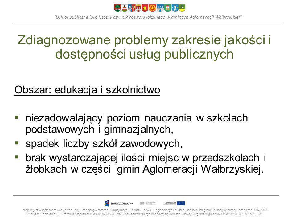 Usługi publiczne jako istotny czynnik rozwoju lokalnego w gminach Aglomeracji Wałbrzyskiej Zdiagnozowane problemy zakresie jakości i dostępności usług publicznych Obszar: edukacja i szkolnictwo niezadowalający poziom nauczania w szkołach podstawowych i gimnazjalnych, spadek liczby szkół zawodowych, brak wystarczającej ilości miejsc w przedszkolach i żłobkach w części gmin Aglomeracji Wałbrzyskiej.