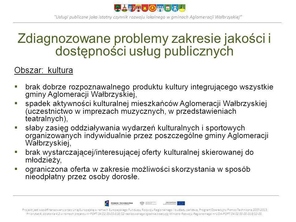 Usługi publiczne jako istotny czynnik rozwoju lokalnego w gminach Aglomeracji Wałbrzyskiej Zdiagnozowane problemy zakresie jakości i dostępności usług publicznych Obszar: gospodarka komunalna zły stan komunalnych zasobów mieszkaniowych, niski (poniżej średniej w regionie) wskaźnik dostępności do sieci wodociągowej oraz kanalizacyjnej, brak powszechnego dostępu do sieci gazowej.