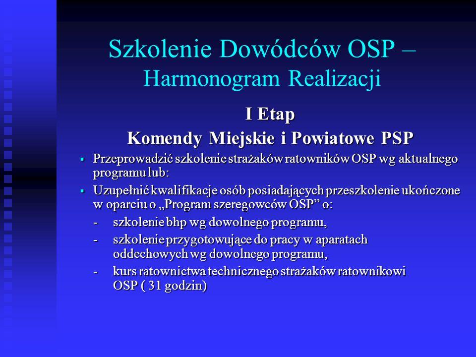 Szkolenie Dowódców OSP – Harmonogram Realizacji II Etap Organizowanie szkoleń w oparciu o bazę lokalową Ośrodka Szkolenia PSP w Nisku dla kandydatów zgłoszonych przez komendy miejskie i powiatowe (możliwość przeszkolenia jednorazowo 33 słuchaczy) Organizowanie szkoleń w oparciu o bazę lokalową Ośrodka Szkolenia PSP w Nisku dla kandydatów zgłoszonych przez komendy miejskie i powiatowe (możliwość przeszkolenia jednorazowo 33 słuchaczy) Szkolenia w oparciu o bazę lokalową komend miejskich i powiatowych - dla kandydatów z poszczególnych komend, pod warunkiem zapewnienia grup 20 – 30 osobowych.
