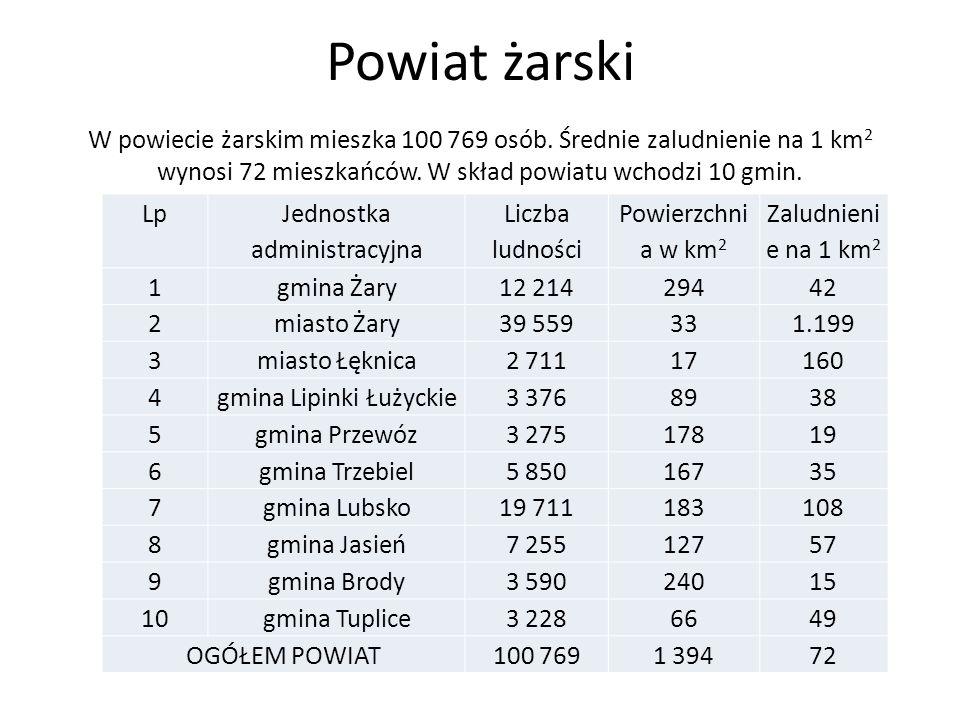 Powiat żarski W powiecie żarskim mieszka 100 769 osób. Średnie zaludnienie na 1 km 2 wynosi 72 mieszkańców. W skład powiatu wchodzi 10 gmin. Lp Jednos