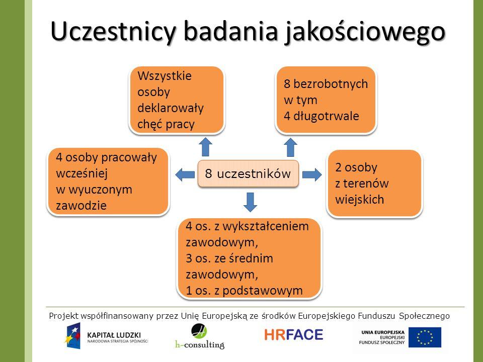 Projekt współfinansowany przez Unię Europejską ze środków Europejskiego Funduszu Społecznego Uczestnicy badania jakościowego 8 uczestników 8 bezrobotn