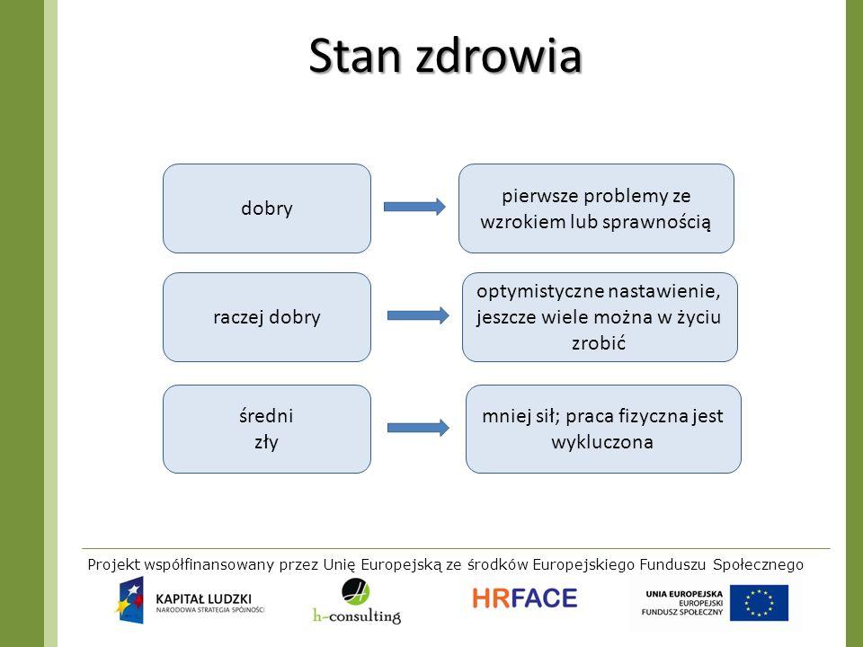 Projekt współfinansowany przez Unię Europejską ze środków Europejskiego Funduszu Społecznego Stan zdrowia dobry pierwsze problemy ze wzrokiem lub spra