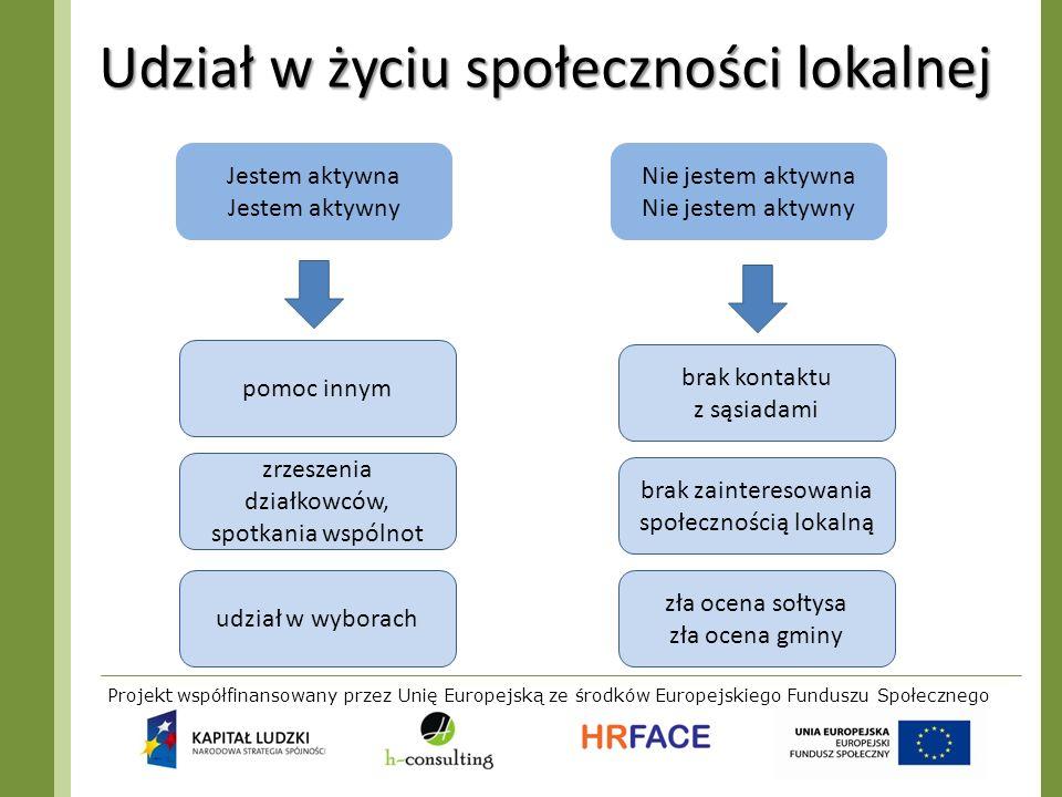 Projekt współfinansowany przez Unię Europejską ze środków Europejskiego Funduszu Społecznego Udział w życiu społeczności lokalnej Jestem aktywna Jeste