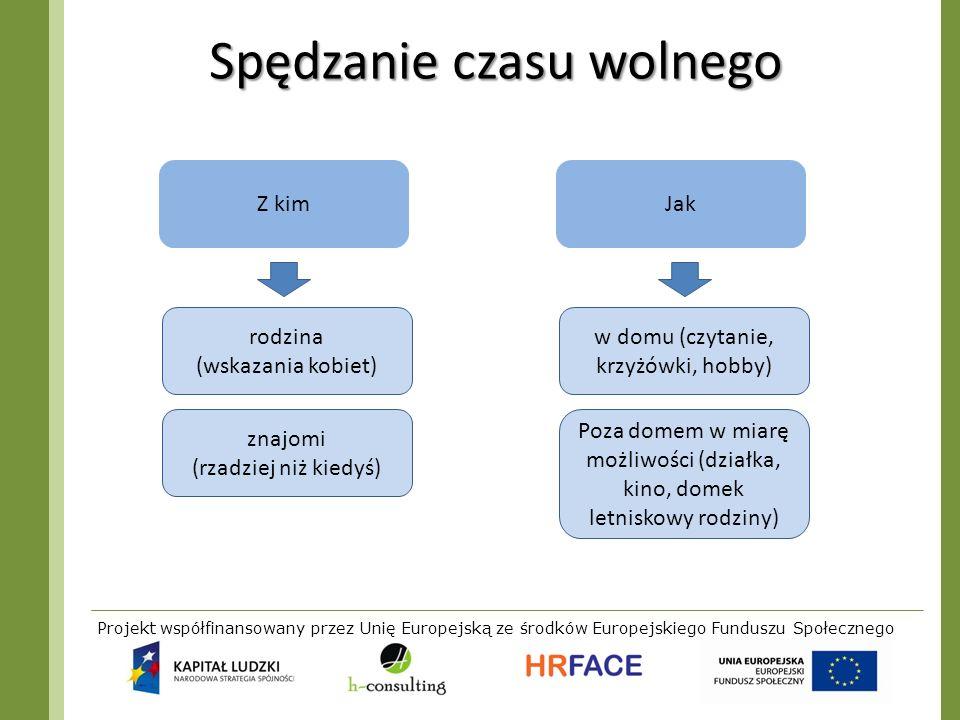 Projekt współfinansowany przez Unię Europejską ze środków Europejskiego Funduszu Społecznego Spędzanie czasu wolnego Z kimJak rodzina (wskazania kobie