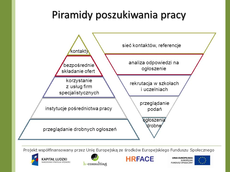 Projekt współfinansowany przez Unię Europejską ze środków Europejskiego Funduszu Społecznego Piramidy poszukiwania pracy kontakty bezpośrednie składan