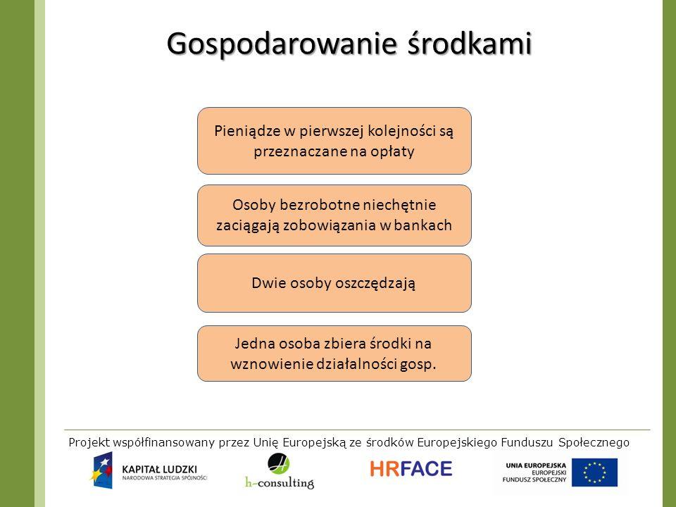 Projekt współfinansowany przez Unię Europejską ze środków Europejskiego Funduszu Społecznego Gospodarowanie środkami Pieniądze w pierwszej kolejności