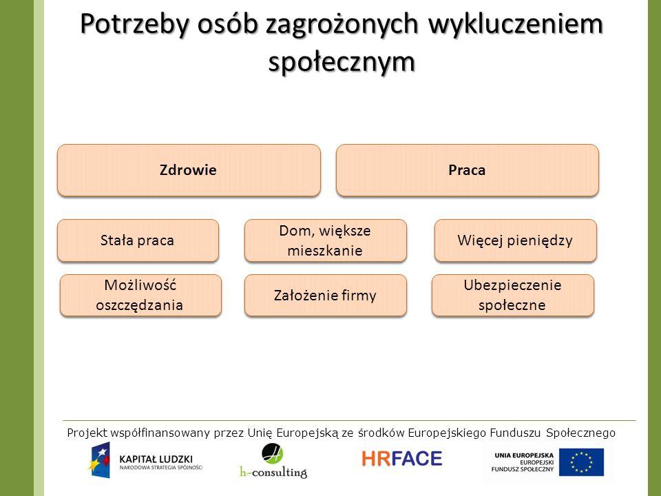 Projekt współfinansowany przez Unię Europejską ze środków Europejskiego Funduszu Społecznego Potrzeby osób zagrożonych wykluczeniem społecznym Praca Z