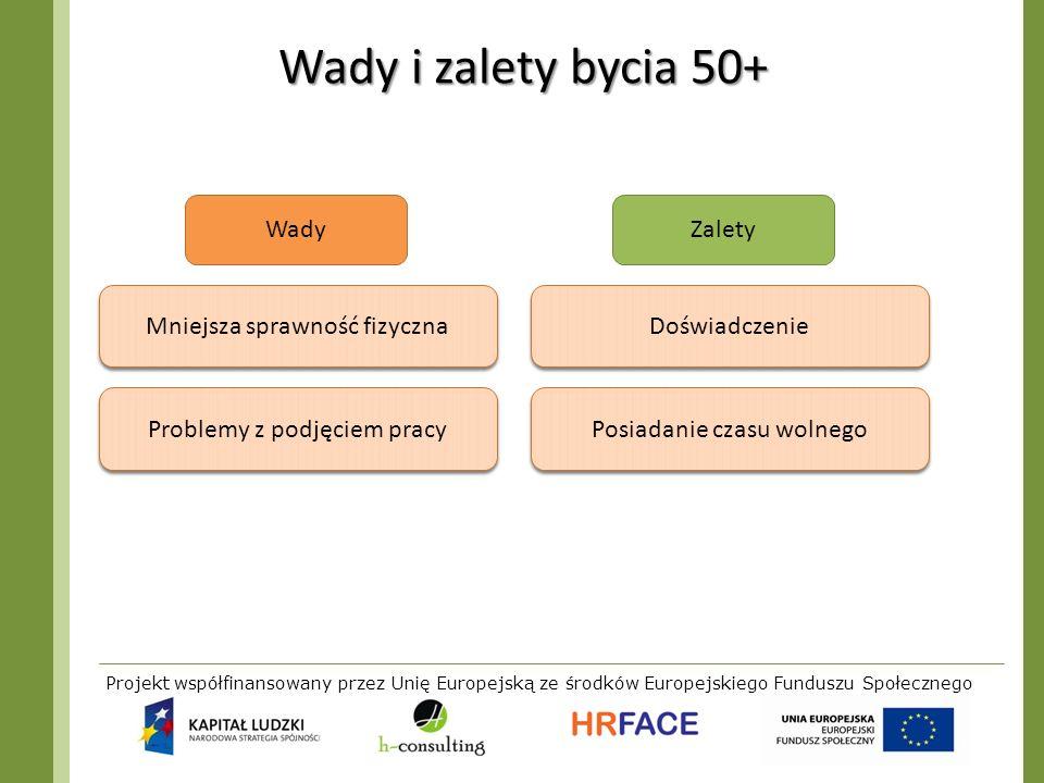 Projekt współfinansowany przez Unię Europejską ze środków Europejskiego Funduszu Społecznego Wady i zalety bycia 50+ Problemy z podjęciem pracy Doświa