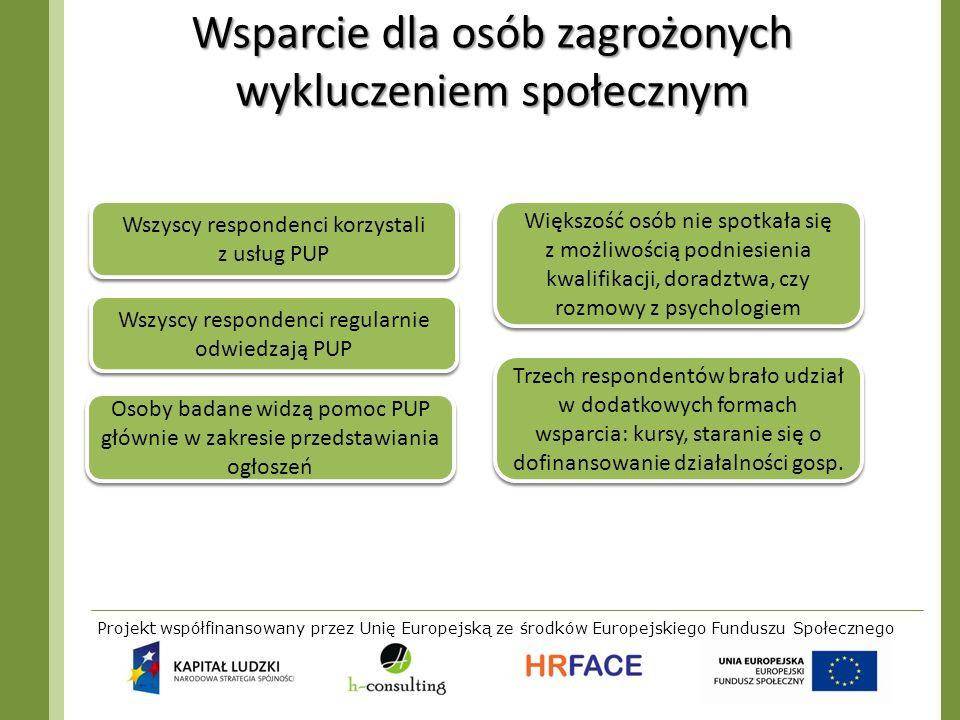 Projekt współfinansowany przez Unię Europejską ze środków Europejskiego Funduszu Społecznego Wsparcie dla osób zagrożonych wykluczeniem społecznym Wsz
