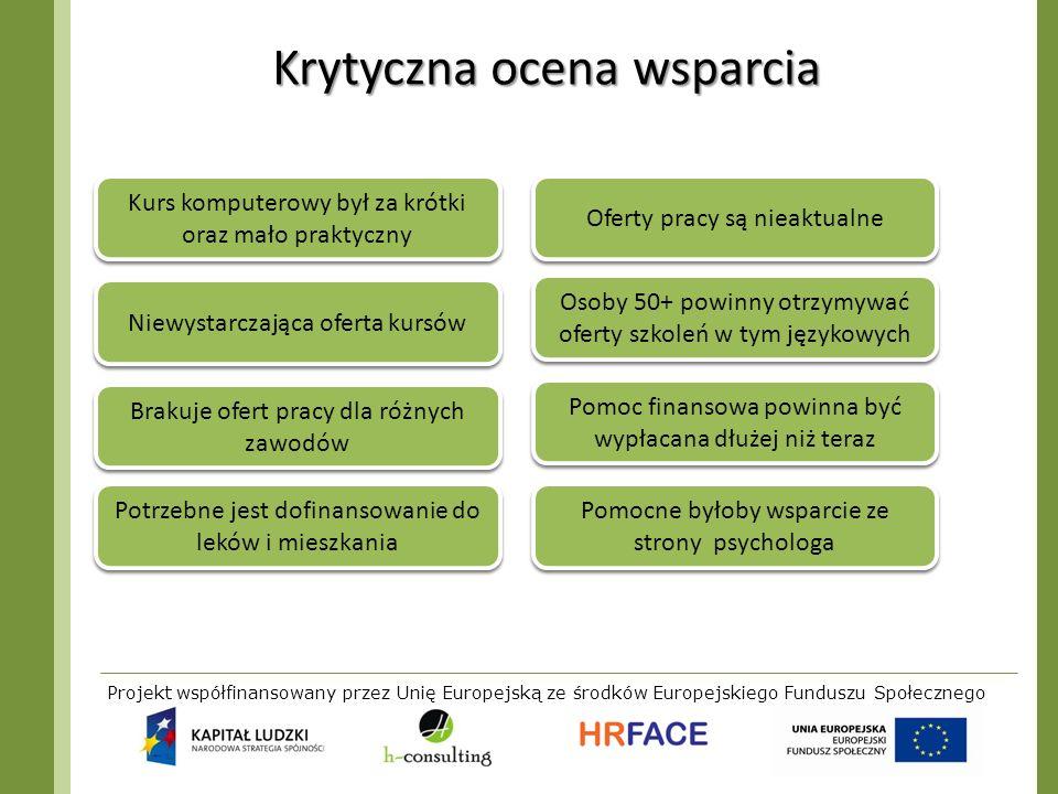 Projekt współfinansowany przez Unię Europejską ze środków Europejskiego Funduszu Społecznego Krytyczna ocena wsparcia Niewystarczająca oferta kursów K