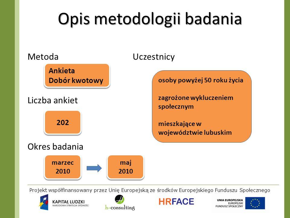 Projekt współfinansowany przez Unię Europejską ze środków Europejskiego Funduszu Społecznego Opis metodologii badania Metoda Uczestnicy Liczba ankiet