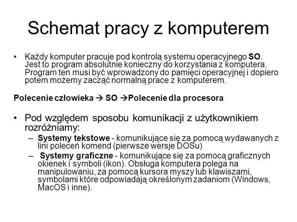 Schemat pracy z komputerem Każdy komputer pracuje pod kontrolą systemu operacyjnego SO. Jest to program absolutnie konieczny do korzystania z komputer