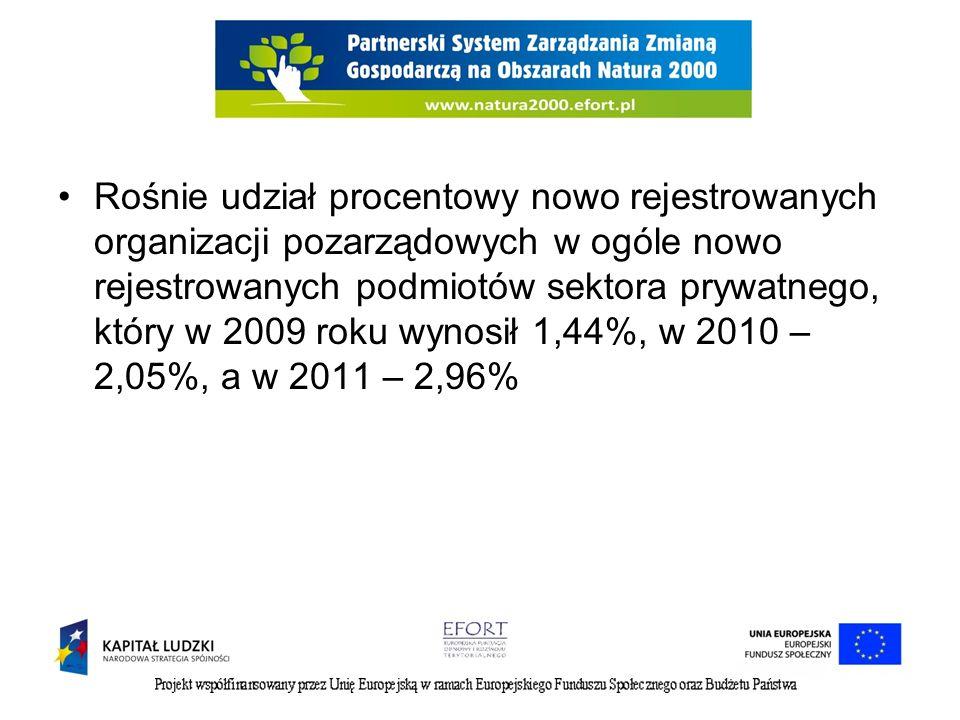 Rośnie udział procentowy nowo rejestrowanych organizacji pozarządowych w ogóle nowo rejestrowanych podmiotów sektora prywatnego, który w 2009 roku wynosił 1,44%, w 2010 – 2,05%, a w 2011 – 2,96%
