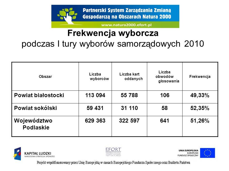 Frekwencja wyborcza podczas I tury wyborów samorządowych 2010 Obszar Liczba wyborców Liczba kart oddanych Liczba obwodów głosowania Frekwencja Powiat