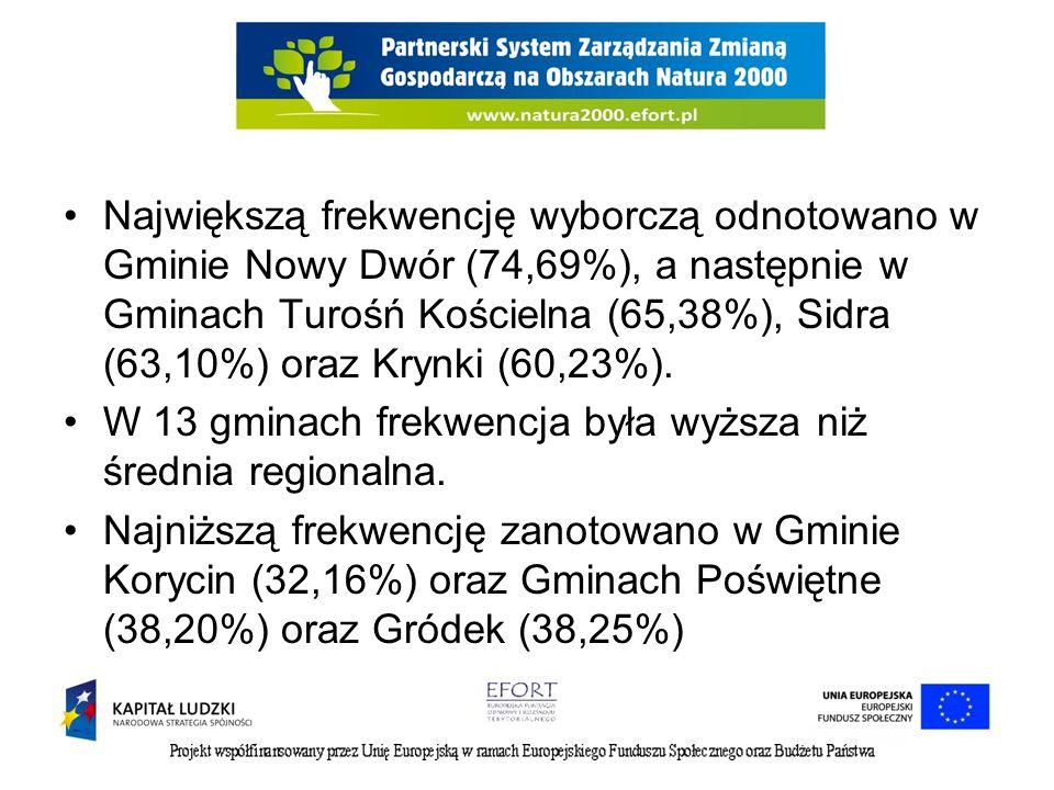 Największą frekwencję wyborczą odnotowano w Gminie Nowy Dwór (74,69%), a następnie w Gminach Turośń Kościelna (65,38%), Sidra (63,10%) oraz Krynki (60
