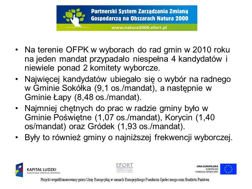 Na terenie OFPK w wyborach do rad gmin w 2010 roku na jeden mandat przypadało niespełna 4 kandydatów i niewiele ponad 2 komitety wyborcze. Najwięcej k