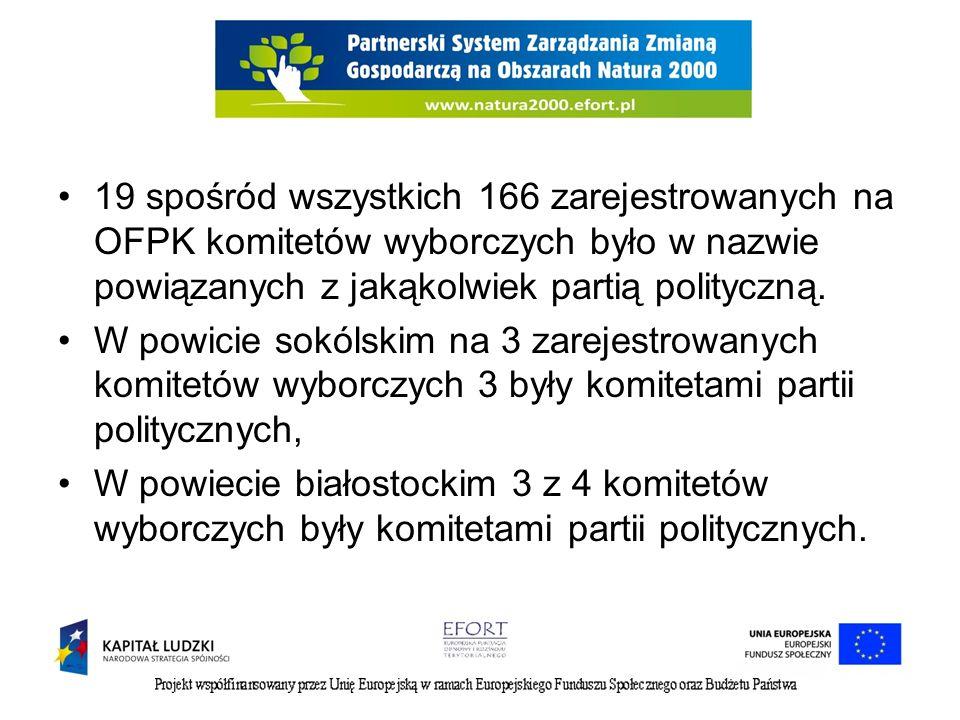 19 spośród wszystkich 166 zarejestrowanych na OFPK komitetów wyborczych było w nazwie powiązanych z jakąkolwiek partią polityczną.
