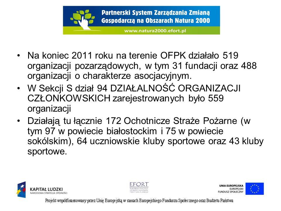Na koniec 2011 roku na terenie OFPK działało 519 organizacji pozarządowych, w tym 31 fundacji oraz 488 organizacji o charakterze asocjacyjnym. W Sekcj